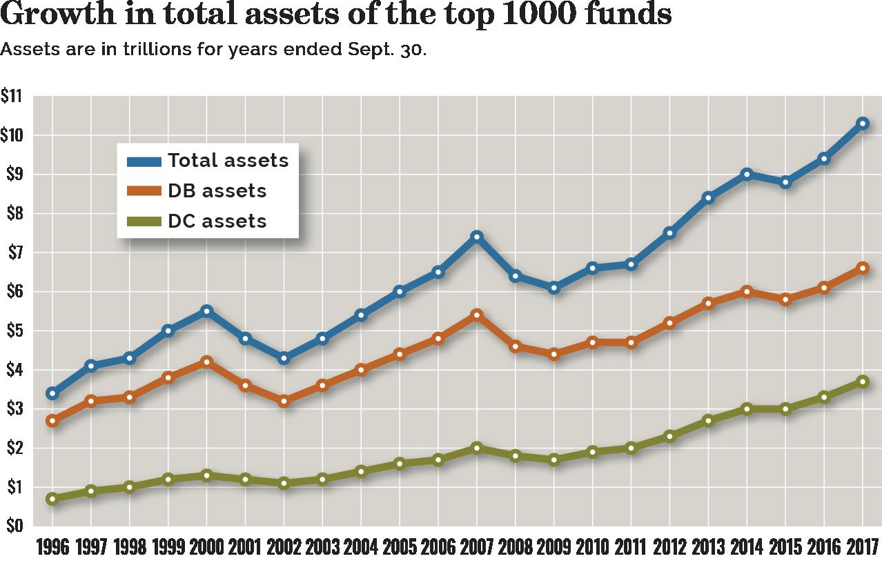 Largest U S  retirement funds set record at $10 3 trillion