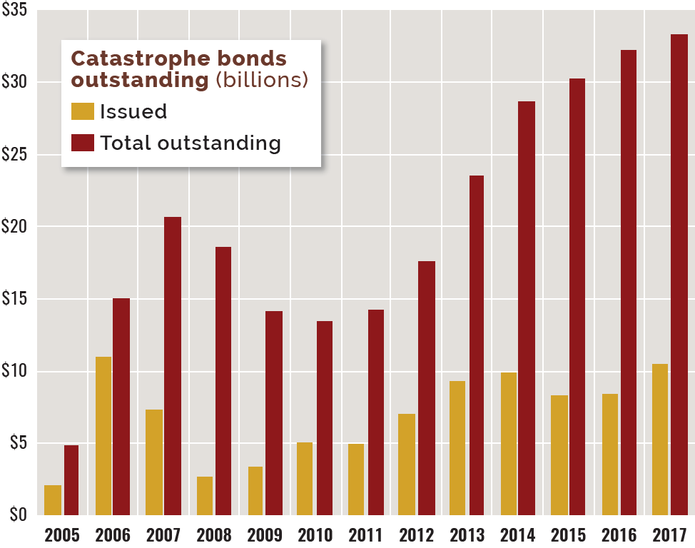 Graphic: Catastrophe bonds tested